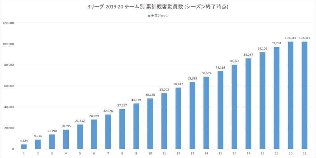 Bリーグ2019-20シーズンの千葉ジェッツの累計観客動員数