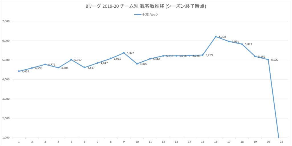 Bリーグ2019-20シーズンの千葉ジェッツの観客数の推移