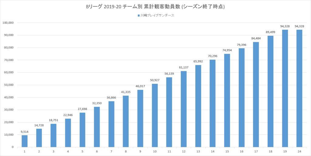 Bリーグ2019-20シーズンの川崎ブレイブサンダースの累計観客動員数