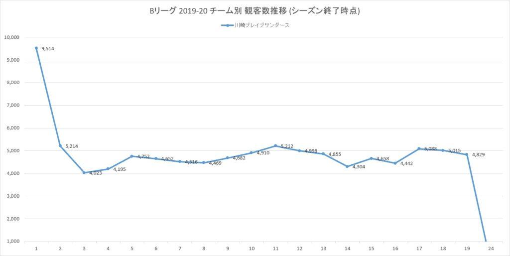 Bリーグ2019-20シーズンの川崎ブレイブサンダースの観客数の推移