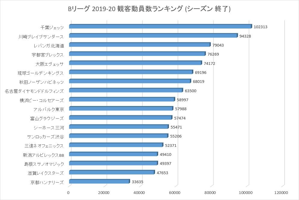 Bリーグ2019-20シーズンの観客動員数ランキング