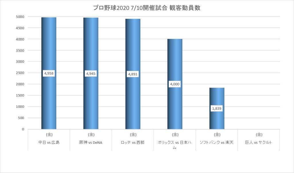 2020年7月10日に開催されたプロ野球の観客動員数