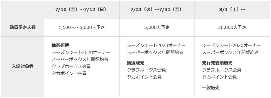 福岡PayPay ドーム有観客試合開催方針について