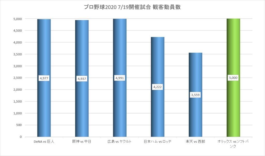 2020年7月19日に開催されたプロ野球の観客動員数