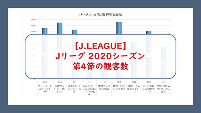 Jリーグ2020シーズン第4節の観客動員数