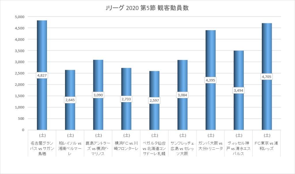 Jリーグ2020シーズン第5節の観客動員数
