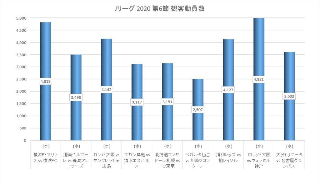 Jリーグ2020シーズン第6節の観客動員数