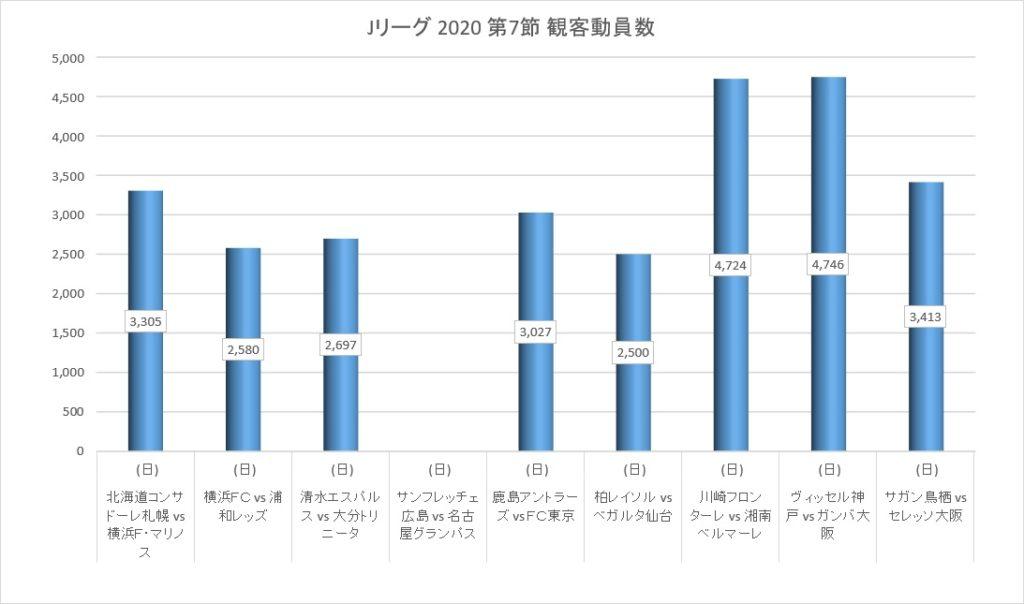 Jリーグ2020シーズン第7節の観客動員数