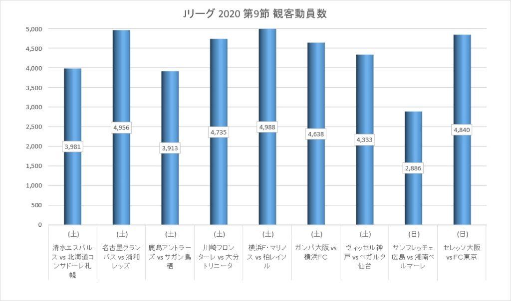 Jリーグ2020シーズン第9節の観客動員数
