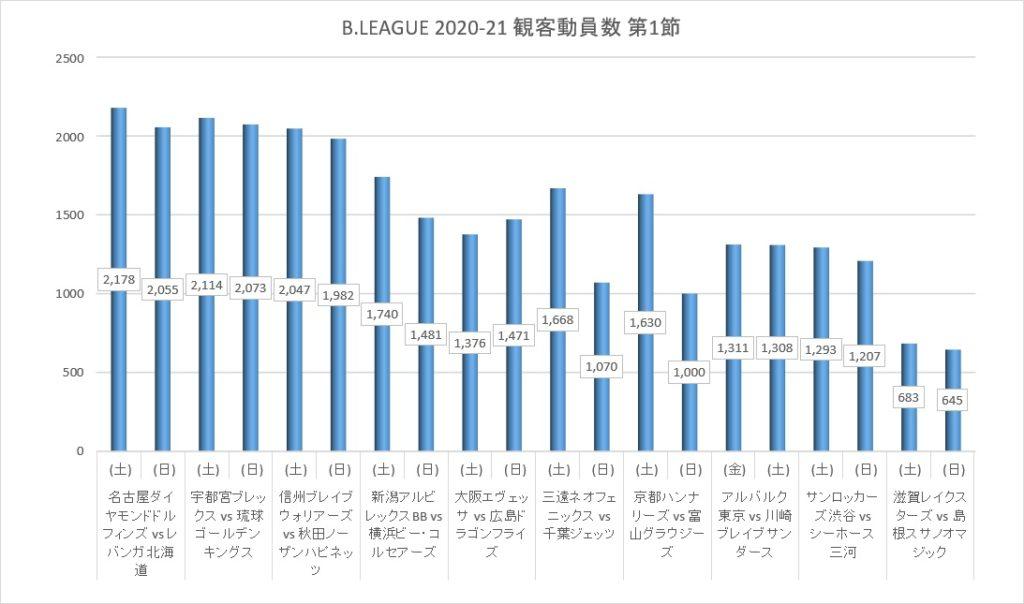Bリーグ2020-21シーズン第1節の観客動員数