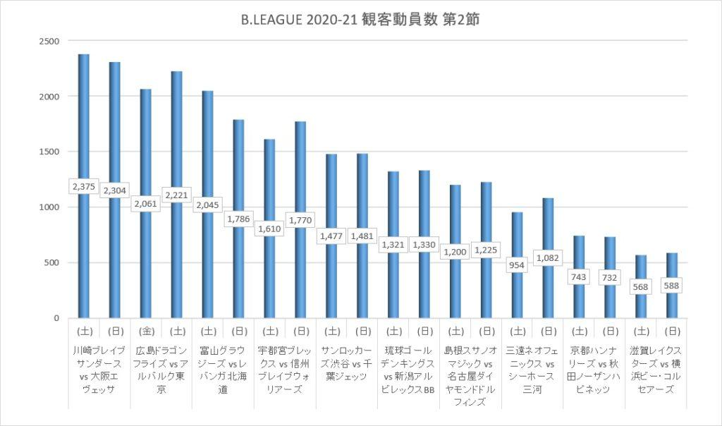 Bリーグ 2020-21シーズン第2節の観客動員数