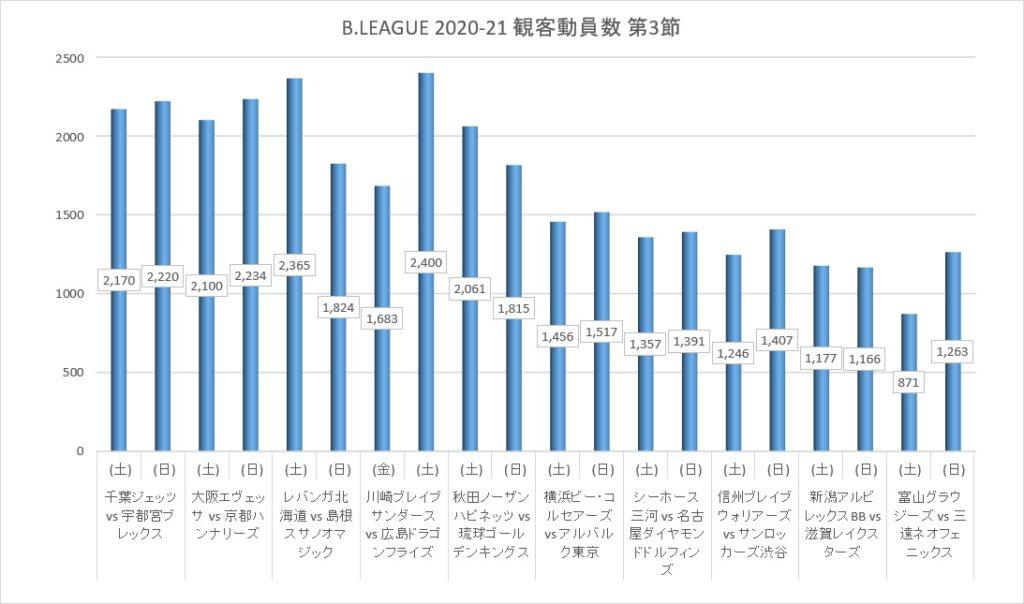 Bリーグ 2020-2021シーズン 第3節 観客動員数