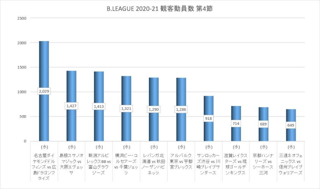 Bリーグ 2020-21シーズン 第4節 観客動員数