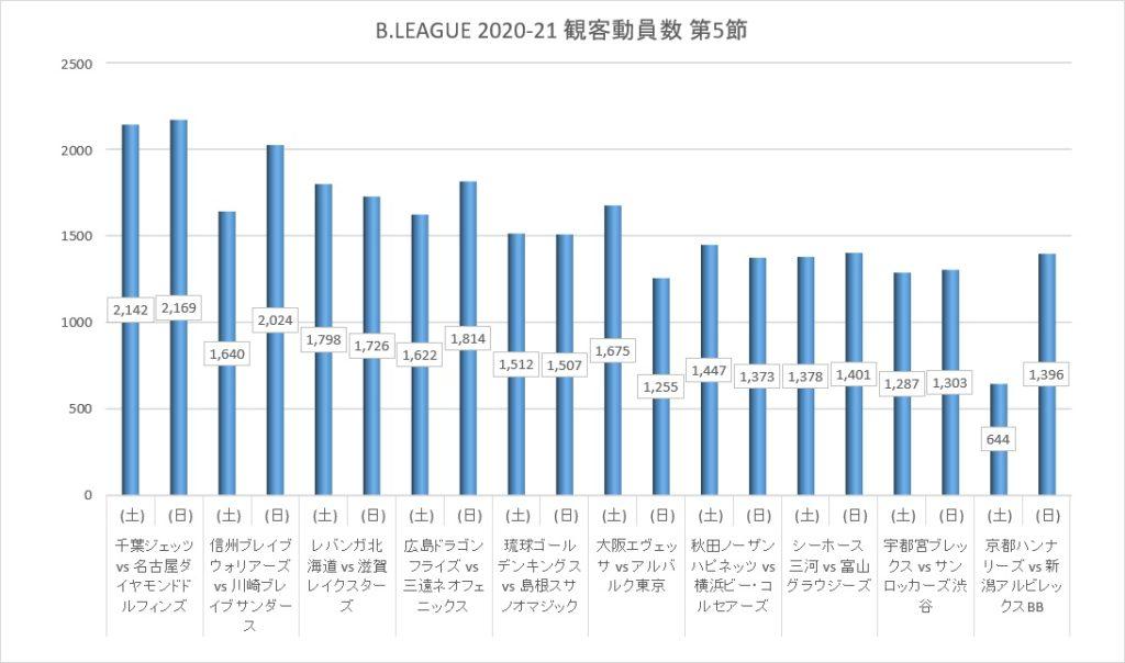 Bリーグ 2020-21シーズン 第5節 観客動員数