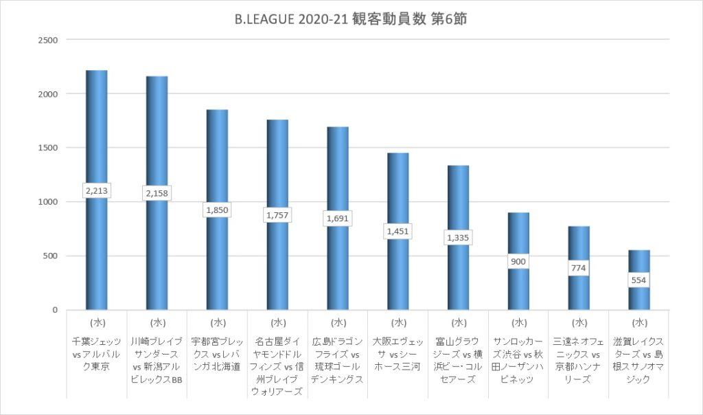 Bリーグ 2020-21シーズン 第6節 観客動員数