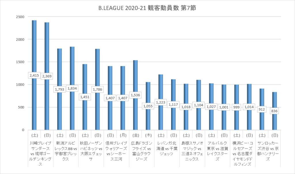 Bリーグ 2020-21シーズン 第7節 観客動員数