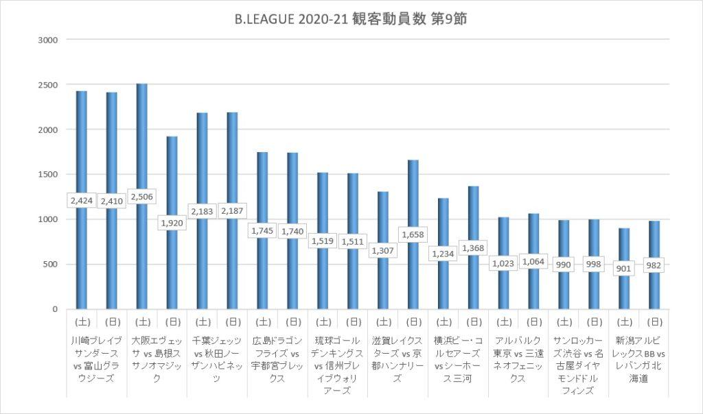 Bリーグ 2020-21シーズン 第9節 観客動員数