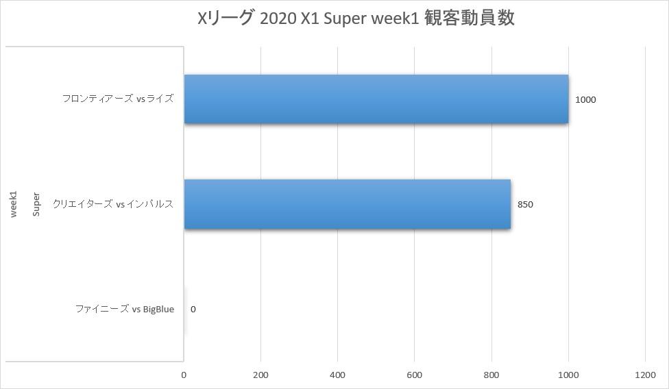 Xリーグ 2020シーズン week1 観客動員数