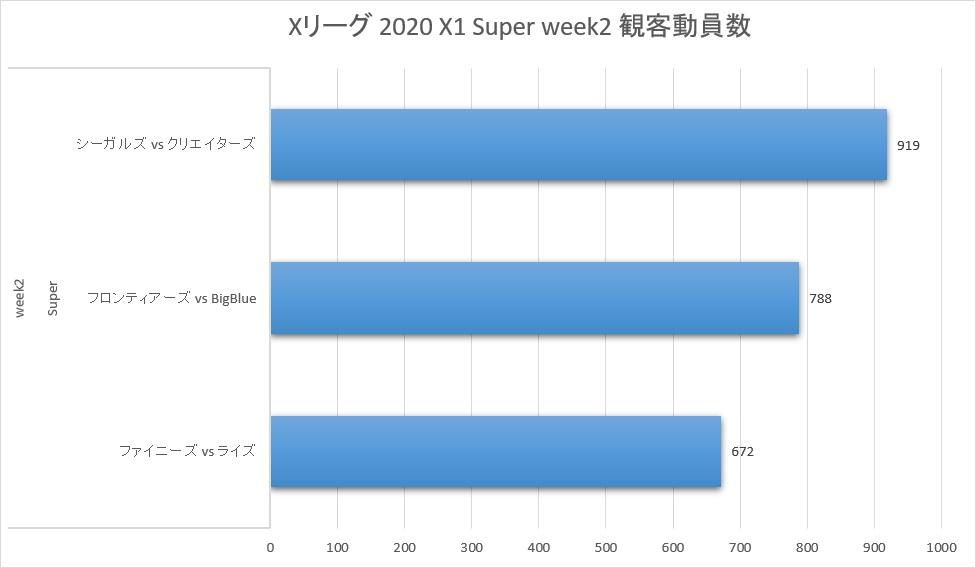Xリーグ 2020シーズン week2 観客動員数