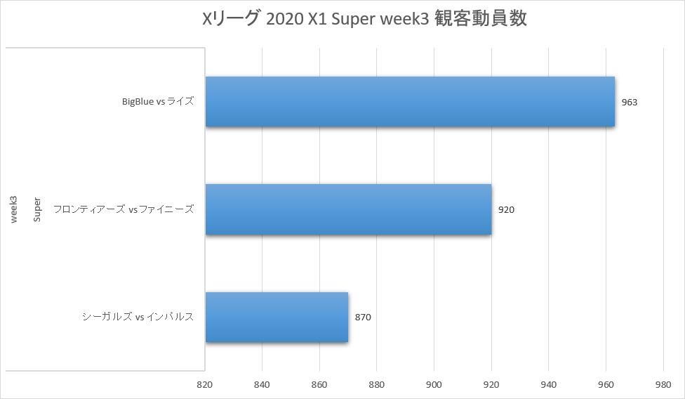 Xリーグ 2020シーズン week3 観客動員数