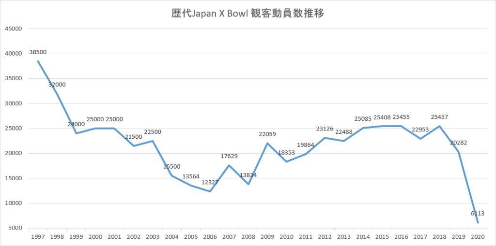 Xリーグ 2020 Japan X Bowlの観客動員数の推移