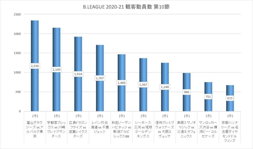 Bリーグ 2020-21シーズン 第10節 観客動員数