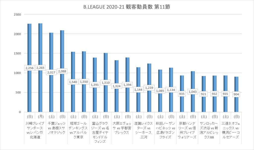 Bリーグ 2020-21シーズン 第11節 観客動員数