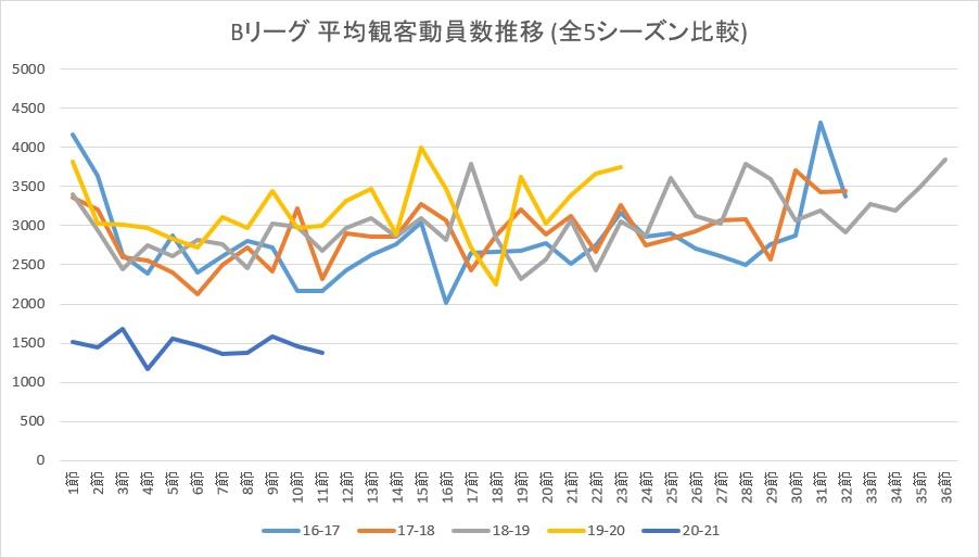 Bリーグ 全シーズン 節別平均観客動員数