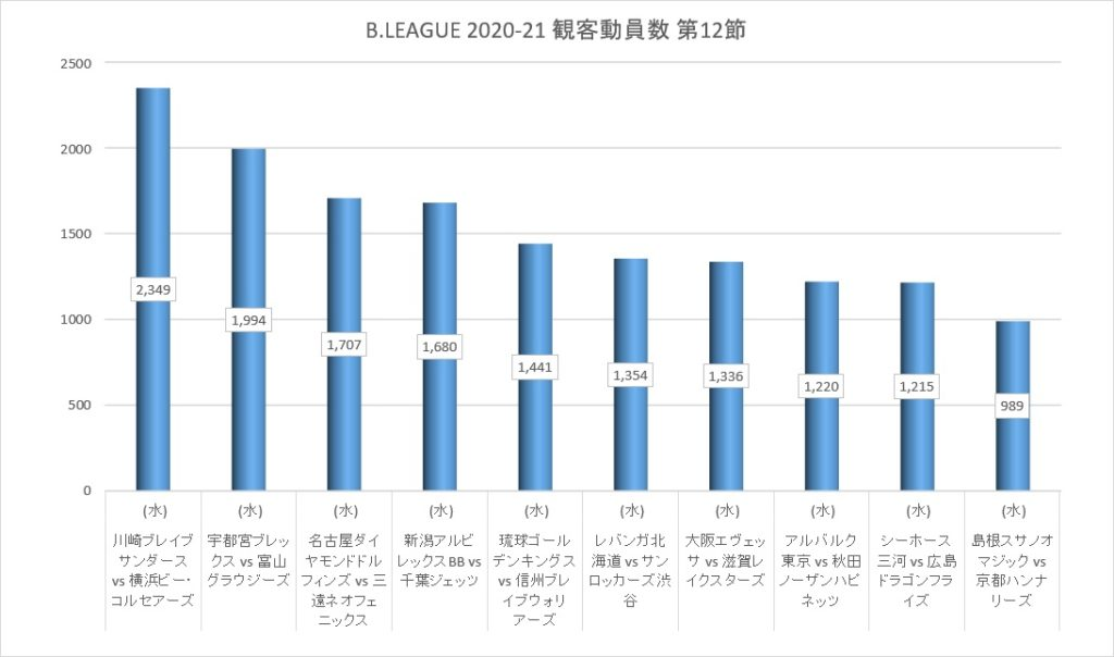 Bリーグ 2020-21シーズン 第12節 観客動員数