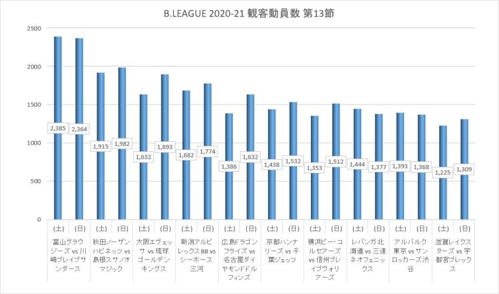 Bリーグ 2020-21シーズン 第13節 観客動員数