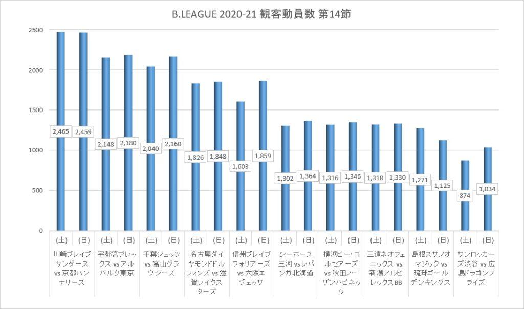 Bリーグ 2020-21シーズン 第14節 観客動員数