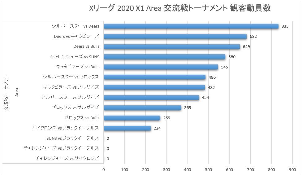 Xリーグ 2020シーズン X1Area 交流戦トーナメント 観客動員数