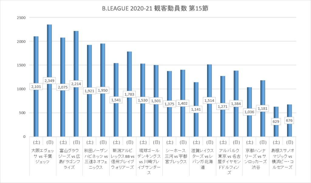 Bリーグ 2020-21シーズン 第15節 観客動員数