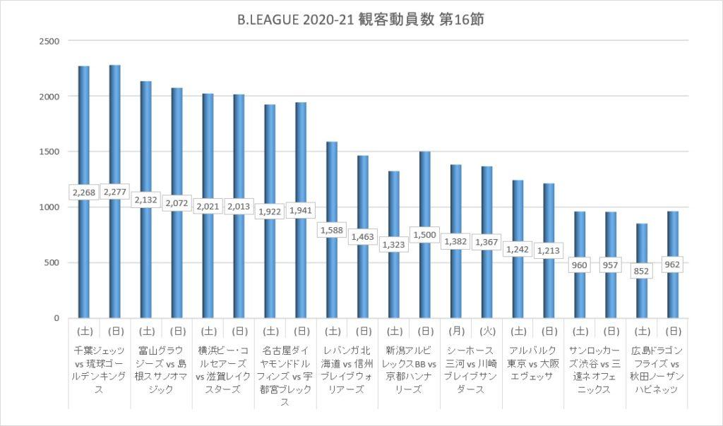Bリーグ 2020-21シーズン 第16節 観客動員数