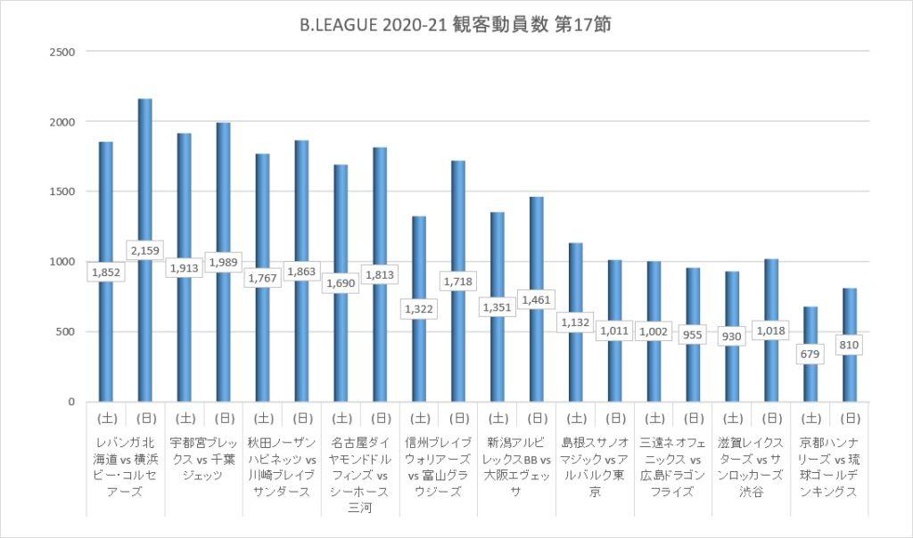 Bリーグ 2020-21シーズン 第17節 観客動員数