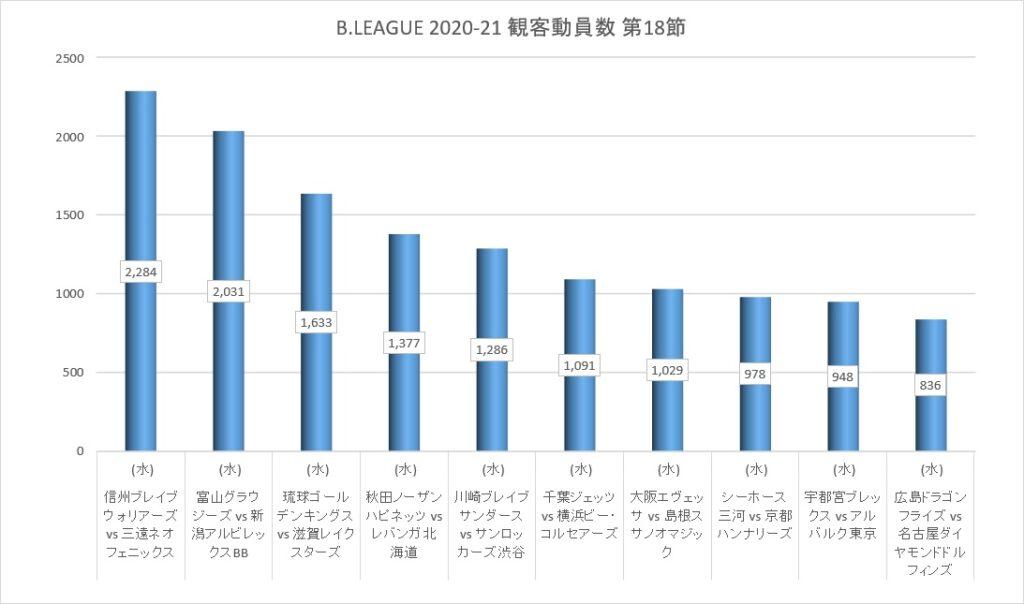 Bリーグ 2020-21シーズン 第18節 観客動員数