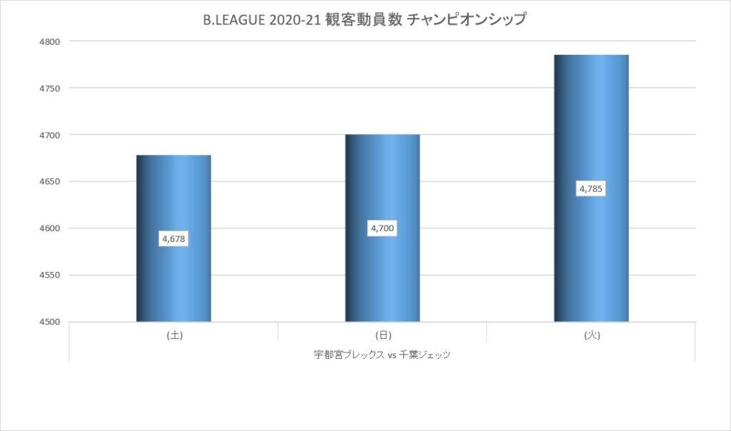 Bリーグ 2020-21シーズン チャンピオンシップ 観客動員数