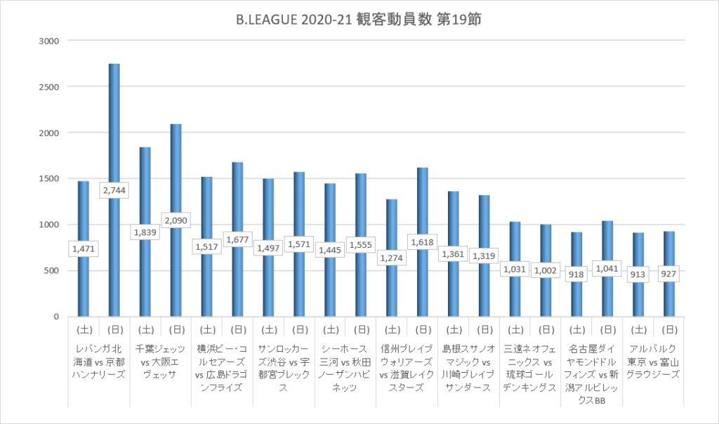 Bリーグ 2020-21シーズン 第19節 観客動員数
