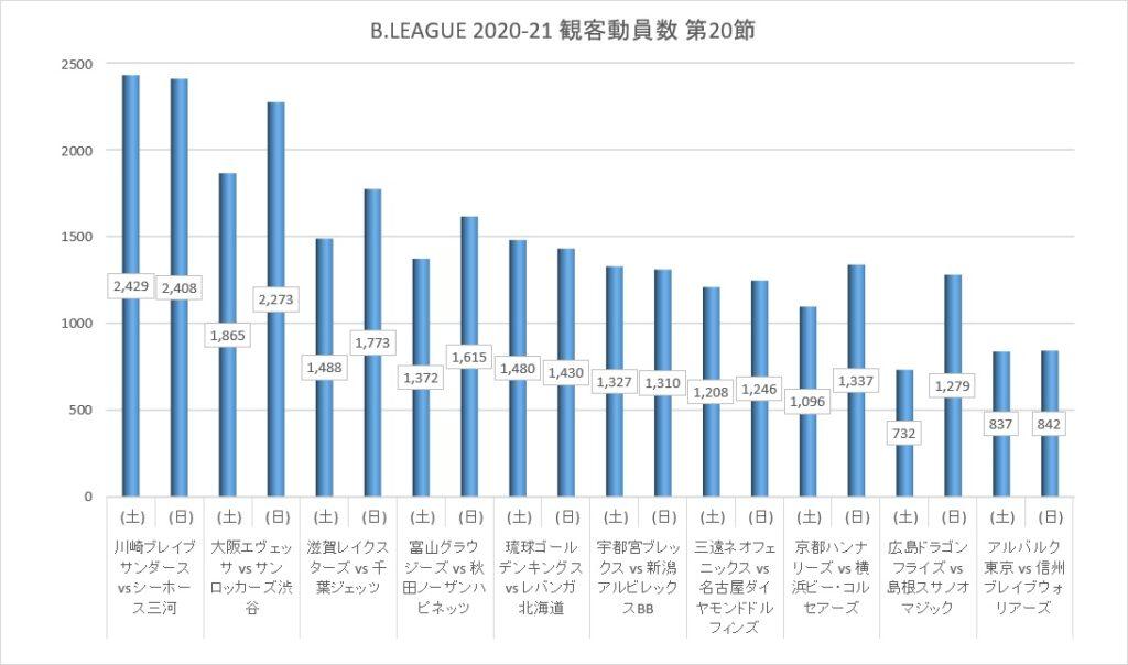 Bリーグ 2020-21シーズン 第20節 観客動員数