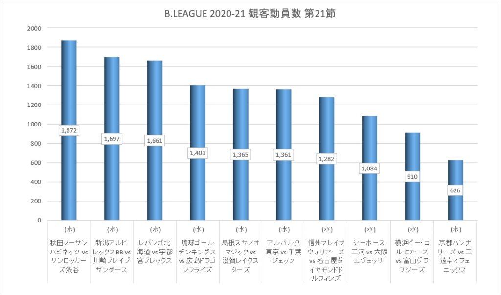 Bリーグ 2020-21シーズン 第21節 観客動員数