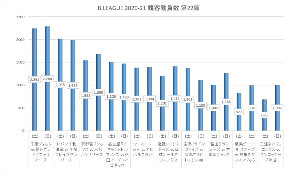 Bリーグ 2020-21シーズン 第22節 観客動員数