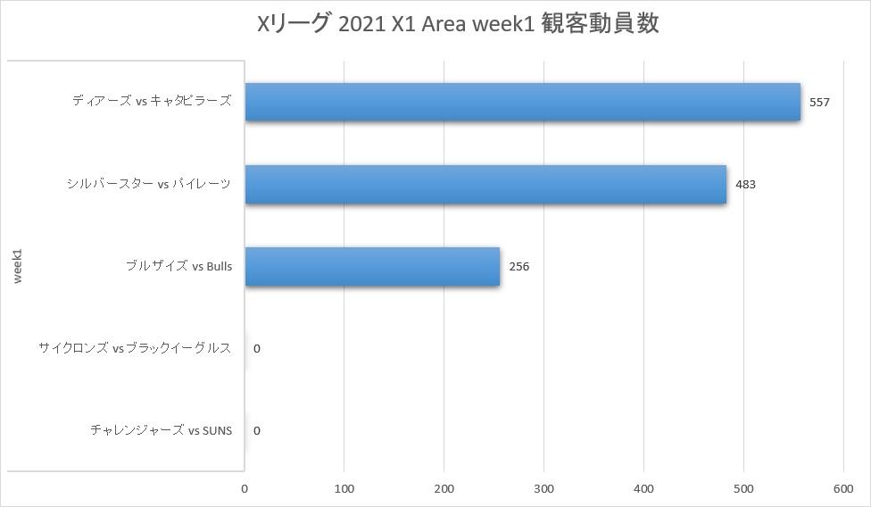 Xリーグ 2021シーズン X1 Area week1 観客動員数