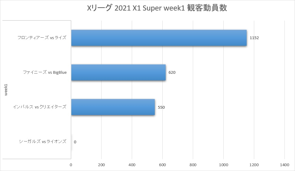 Xリーグ 2021シーズン X1 Super week1 観客動員数